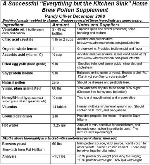 Pollen Supplement Formula - Scientific