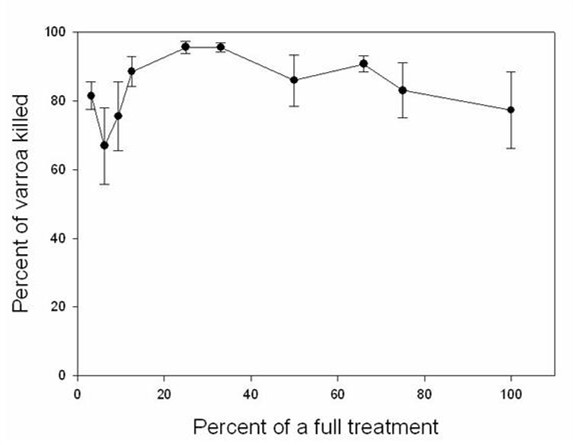 Percent of mites killed vs percent of recommended dosage of Apistan