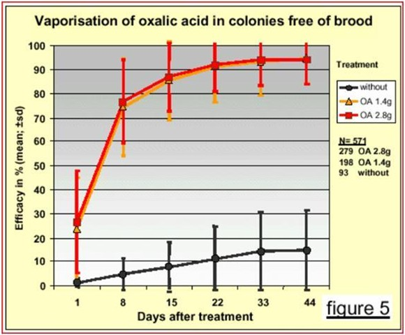 Vaporization of oxalic acid in colonies free of brood