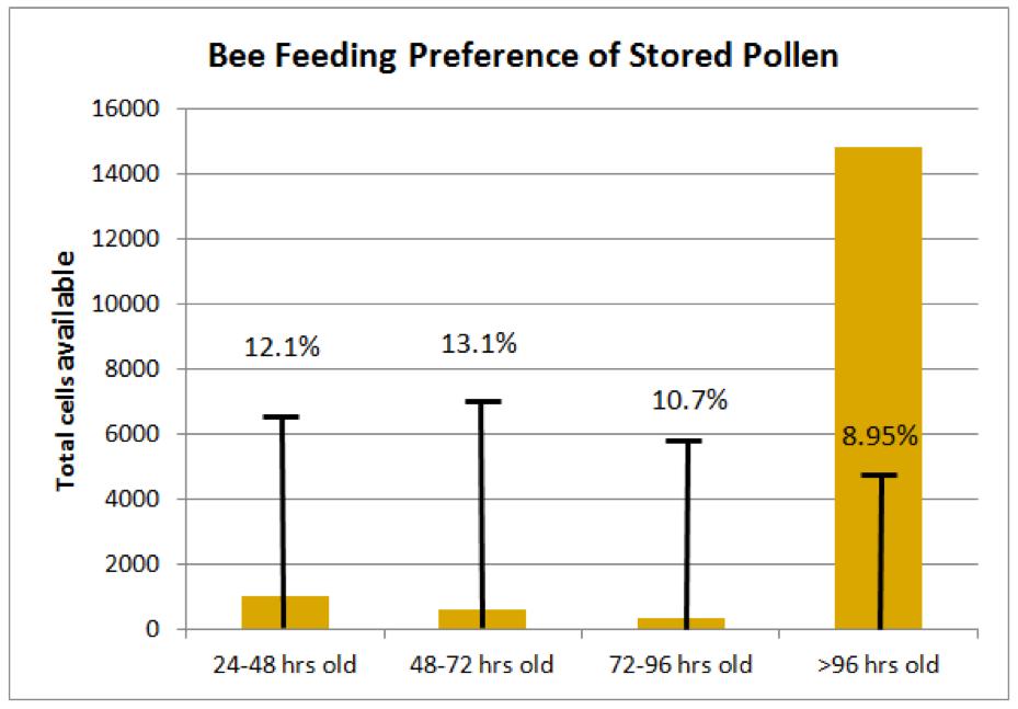 Reevaluating Beebread: Part 3