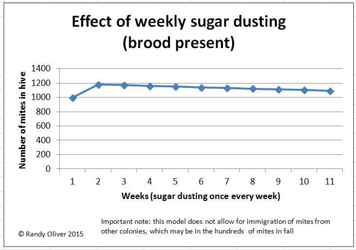 Weekly dusting effect 1