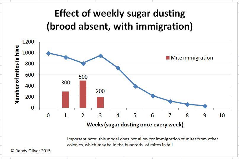 Weekly dusting effect 2