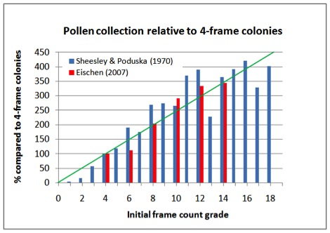 Pollen collection relative to 4-frame colonies