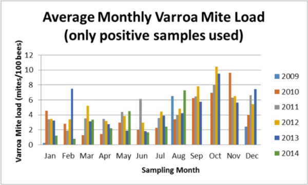 Average Monthly Varroa Mite Load