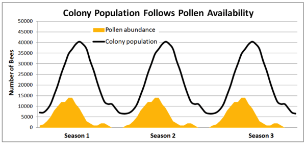 Figure 1 Colony Population Follows Pollen Availability