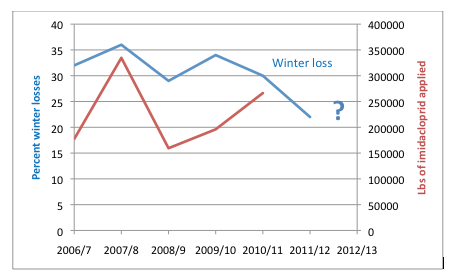 Figure 2.  Percent winter losses since the beginning of the national survey—the data is not yet in for 2012/13.  Note that there has been a general downward trend, suggesting that whatever caused the high losses in 2007/8 has not been such a problem in recent years.  Note also the cyclical nature of colony winter losses, with high losses in 2004/5, 2007/8, 2009/10, and 2012/13 (some data not shown)   Data from [2].
