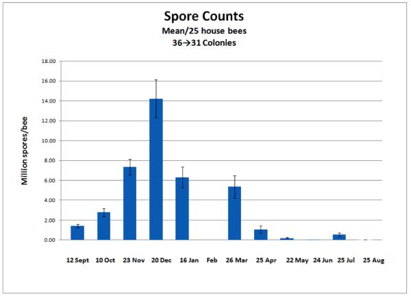 Figure 2. Spore Counts