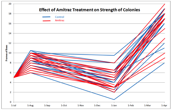 Figure 2 Colony strengths over time
