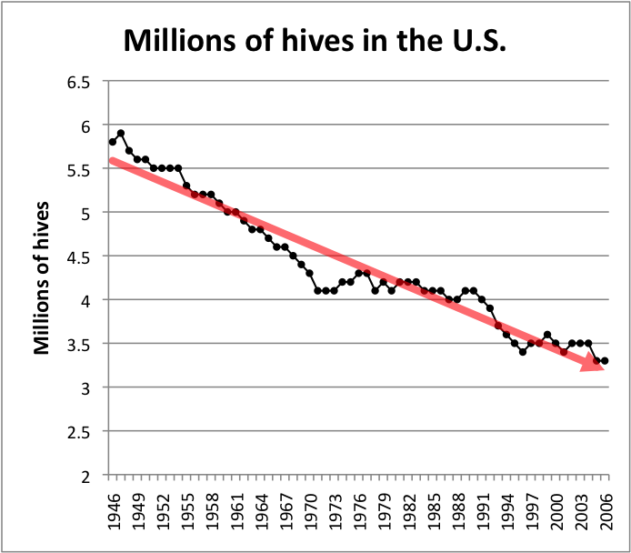 the decline of the honeybee in Fruitless fall: the collapse of the honey bee and the coming agricultural crisis - kindle edition by rowan jacobsen download it once and read it on your kindle device, pc, phones or tablets use features like bookmarks, note taking and highlighting while reading fruitless fall: the collapse of.