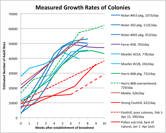 Measured Growth Rates of Colonies