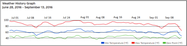 Figure 3. The trial ran from June 28 through September 13, with daytime temperatures often in the high 90s.