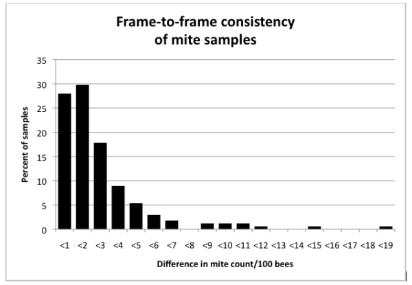 Figure 3.  Frequency distribution of the differences in mites/100 bees in samples taken from two different frames from the broodnest of a hive.  In 85% of the cases, the count was within 3 mites/100 bees.  Data originally from Dr. Frank Eischen.