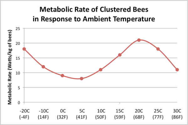 Figure 4. The energy use of colonies over winter can be measured in Watts/kg of bees. Southwick [[3]] found that although it varied widely from colony to colony, that it followed a general pattern. I here smoothed the averages of 42 of his 24-hr tests of colonies ranging from 2¼ –5½ lbs. Note that colony metabolism is lowest at around 40˚F, and rises as the temperature warms enough for the bees in the shell to become active, then drops again as ambient temperature approaches broodnest temperature.
