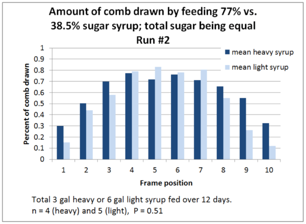 Figure 4. It is always important to replicate any experiment. In Run #2, at the start of the run, the brood chamber was already full of honey, so the bees immediately started drawing comb. In this run, the bees drew more combs on heavy syrup, but the difference was again not statistically significant.