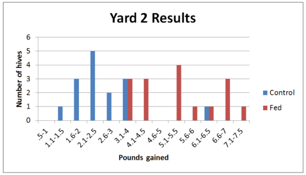 Figure 4. Histograms of weight gain. The red Fed hives, as expected, tended to gain more weight than the Control hives—but was it more than that expected from the weight of the syrup? Note that each yard happened to contain one exceptional Control colony that put on honey far above the norm.