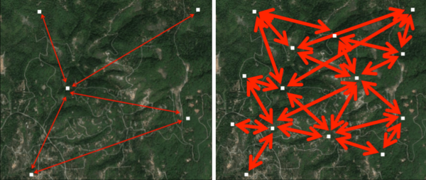 """Figure 6. In a natural situation, invasion of a virulent parasite will reduce the host density as in the map of hives to the left to the point that there is little hive-to-hive transmission of that parasite (red arrows). This helps the bee population to evolve resistance. But when we beekeepers artificially maintain an unnatural hive density in an area (right, as in many of our urban areas), we may inadvertently work against the natural evolutionary process, as the """"domino effect"""" of collapsing (poorly)-managed colonies floods any survivors with an overload of mites."""