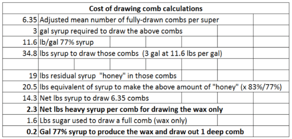 "Figure 7. The percentages drawn of the combs were added up to arrive at the adjusted number (e.g., two 50% drawn combs = one 100% drawn comb). So although it took a half gallon of heavy syrup to draw a comb, after subtracting the weight of the ""honey"" stored, it actually took only about 2/10ths of a gallon to produce the wax and draw out a deep comb."