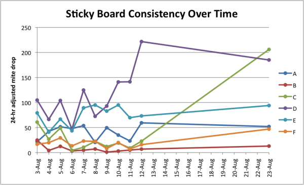 Figure 8.  Sticky board counts for six hives over time.  Note that on any particular day, the count can easily go up or down by a factor of two!