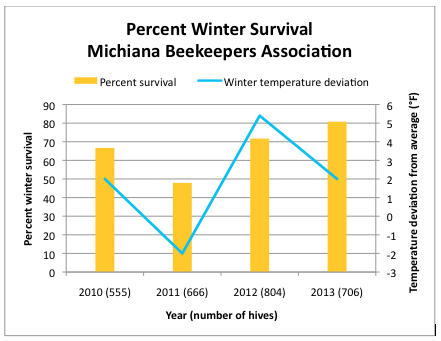 "Figure 11.  Percentage of winter losses by the ""Michiana"" hobby beekeepers. The 2013 figure is as of mid March; it may eventually go down a bit due to a prolonged cold spring.  Note that the winter survival rate appears to be linked to average winter temperature. Thanks to beekeeper Danny Slabaugh for sharing the data; temp deviations from [39]."