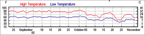 Figure 11.  Temperatures during the tests.