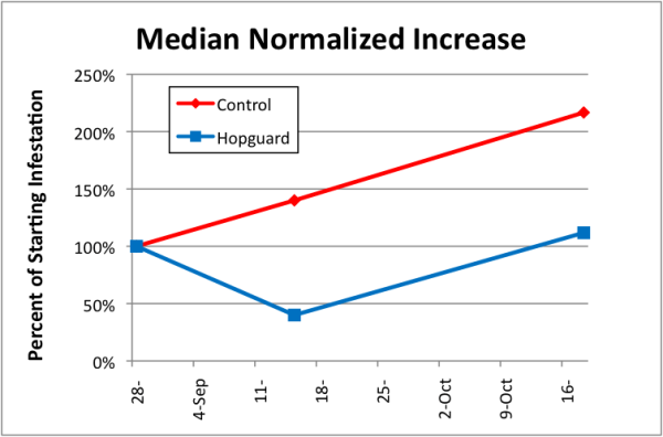 Figure 11. In this graph we see that two treatments with Hopguard II in late summer just about held the mite infestation steady overall over the course of 50 days. Compared to the increase in the control group, the double treatment with Hopguard II reduced the overall rate of increase in mite infestation by about 50%—not bad, but not enough to reduce varroa counts to an acceptable level.