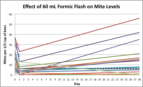 Figure 12. A 60-mL flash killed about half the mites on the adult bees, but only got a portion of the hives to below our target of 6 mites (dotted line). And even after 28 days, in nearly two thirds of the colonies the mites were still below the starting level.