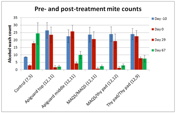 Figure 13. Mite levels climbed in the Control hives. The three most efficacious treatments were Apiguard applied twice to the top of the hive, a single MAQS strip applied twice in the broodnest, and a single MAQS followed by a thymol pad. For each group, the starting and final numbers of queenright colonies are shown in parentheses (2 Controls were removed after Day 29 due to excessive mite counts).