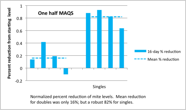 Figure 15.  Same as before; note the high efficacy of a half strip in weak singles.