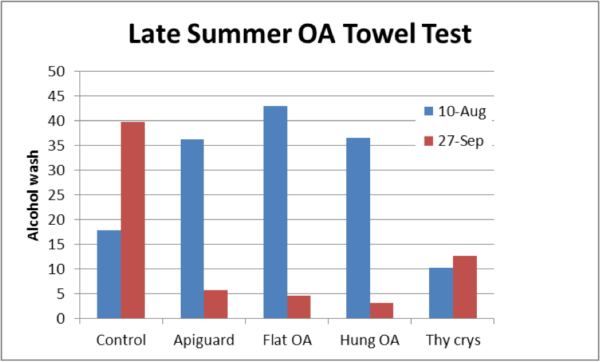 Figure 23. Results of the trial. Mite counts in the Controls went up as expected. The OA/gly towels performed as well as Apiguard. The thymol crystals were of little benefit. I hesitate to offer Henderson-Tilton calculations of efficacy (due to the small n's), but for the flat towels it was 95%.