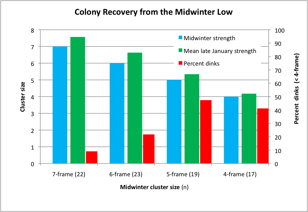 Bar Graphs >> Winter Colony Losses @ Scientific Beekeeping