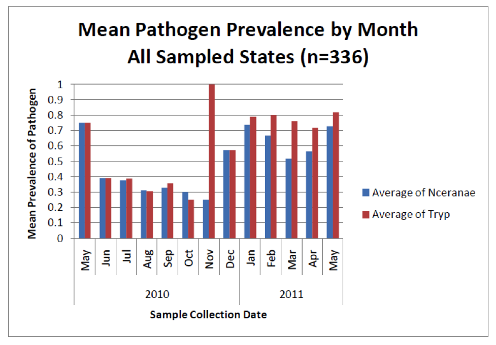 Mean Pathogen Prevalence by Month