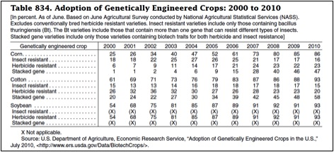 the potential of genetically modified foods essay Free essay: the final result is a set of new, genetically modified plants (franco) genetic engineering seems promising then, and it is nevertheless, it.