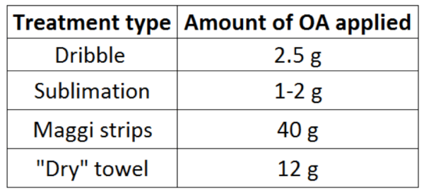 "Table 2. In the dribble and sublimation applications, only a small amount of oxalic acid is applied in a ""flash-type"" short-term treatment. The Aluen CAP strips used by Maggi are an extended-release treatment, apparently (based upon mite drop) releasing OA for three weeks to a month (with some amount of unreleased OA residue remaining in the strips). The pressed ""dry"" shop towel, which is removed by the bees over the course of about a month, contains less OA, and some is contained in the towel trash carried out of the hive."