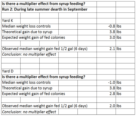 Table 3. Again, no evidence that there was a multiplier effect from the feeding of syrup, this time during dearth.