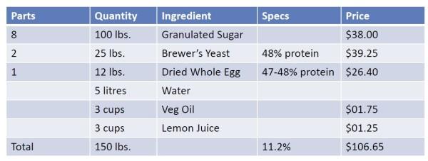 Ontario supp formula