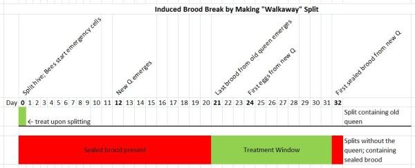 Walkaway induced