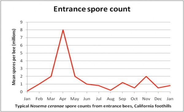 Sick Bees Part 13 - Figure 2. Entrance spore count