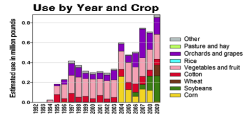 Use by year graph